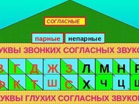 俄语字母中的清辅音学习(在线音频)