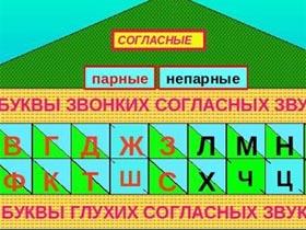 俄语字母中的浊辅音学习(在线音频)